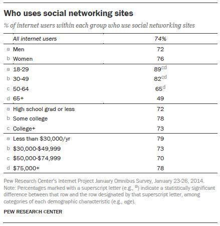 Social-Networking-Demographics